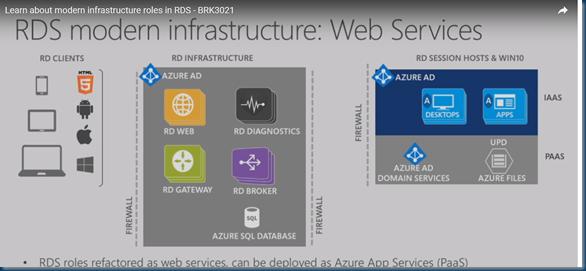 RDmi modern infrastructure roles in Azure
